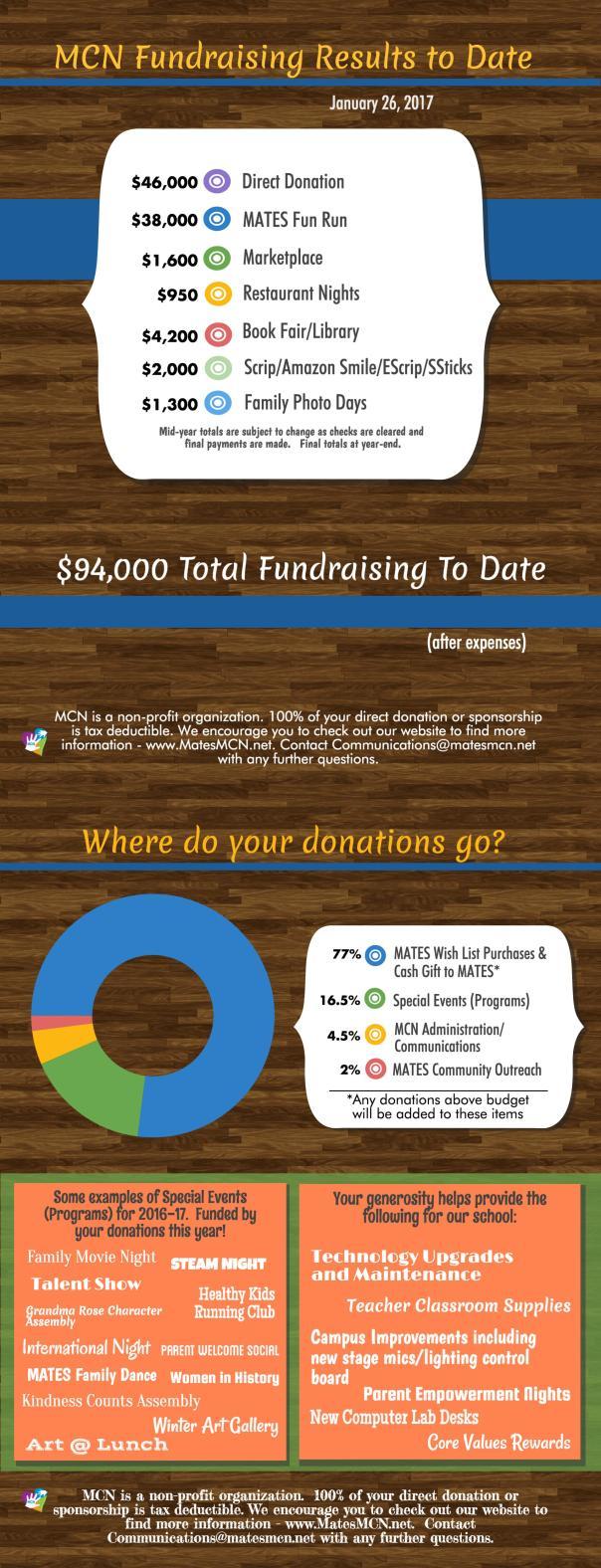 fundraising-yea_19713466_13b6dafa90dcff231d00276a152aff1d26f61478