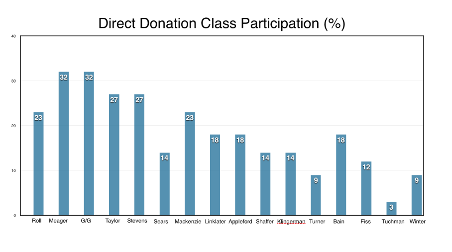 9_24 Direct Donation Update