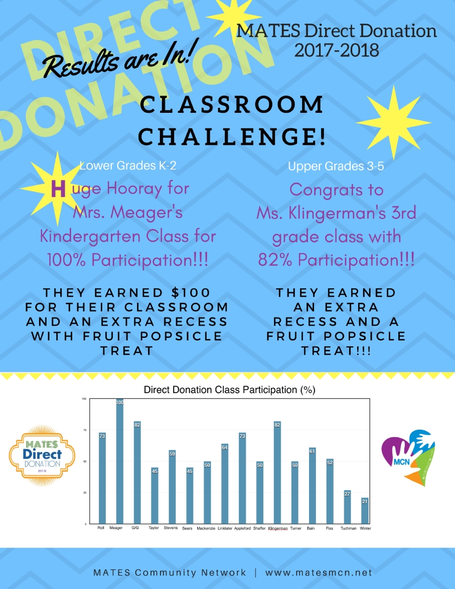 letter size classroom challenge results