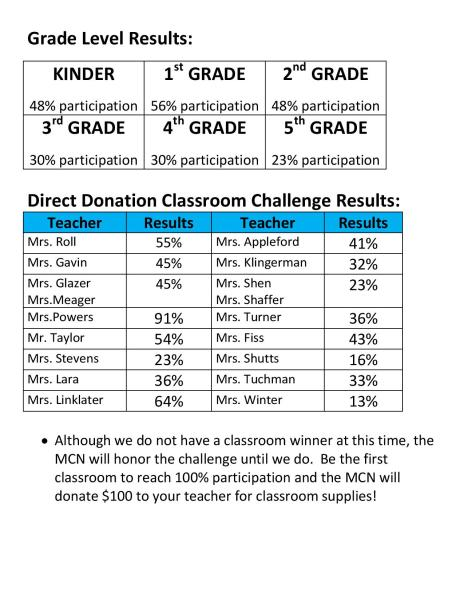 MCN-DD email participation update 11-2-page-002